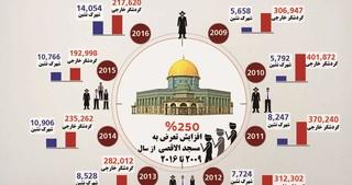 فلسطین الاقصی