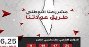 استانبول در ۲۵ ژانویه میزبان کنفرانس فلسطینیان مقیم خارج خواهد بود