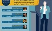 برنامه های تبلیغاتی امروز نامزدهای ریاست جمهوری در رسانه ملی + جدول