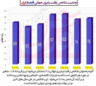 شاخص رقابت پذیری جهانی اقتصاد ایران