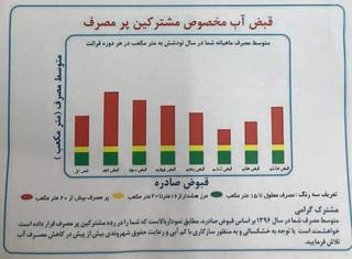 قبض مخصوص آب در اصفهان