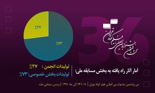 فیلم کوتاه تهران