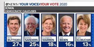 نامزدهای دموکرات