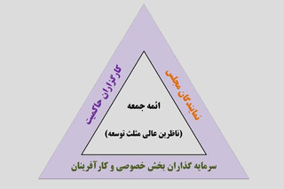 مثلث توسعه