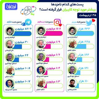 بازتاب اخبار انتخابات در فضای مجازی